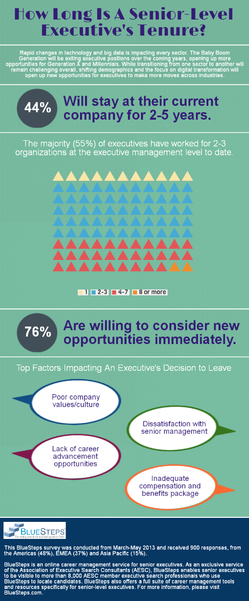 How to Successfully Prepare Your Executive Leadership for Transition ...
