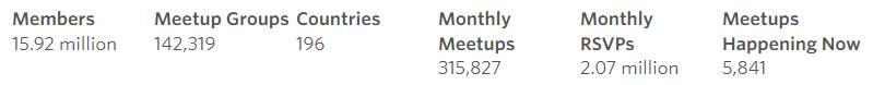 Meetup.com